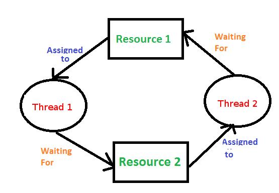 Programowanie współbieżne w języku C++ – synchronizacja