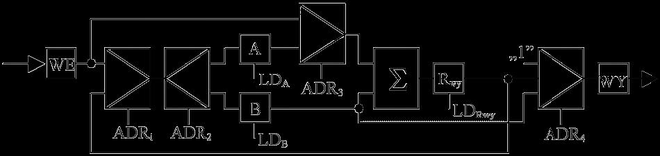 Ścieżka danych w CPU – zasada działania